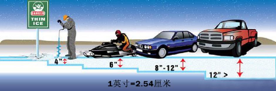冰面活动及冰钓安全提示