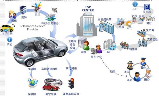 车联网商业模式与发展趋势