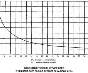 绞盘设计技术手册(钢缆部分)
