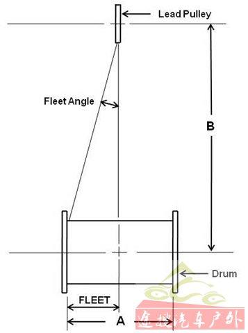 Fleet Angle