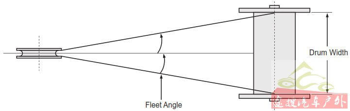 fleet angle descripton: winches and hoists
