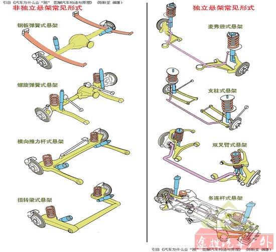 前悬挂形式(图)