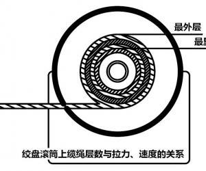 中国汽车绞盘网再谈绞盘的线拉力