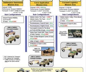 联合轻型战术车项目(Joint Light Tactical Vehicle,JLTV)